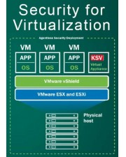 Kaspersky Security for Virtualization (Server CORE), 3 Jahre Base, Download, Lizenzstaffel, Multilingual (1-1 Lizenz) (KL4551XAATS)